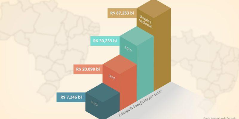 Governo Federal prevê incentivos fiscais de R$376 bi para o ano quem vem